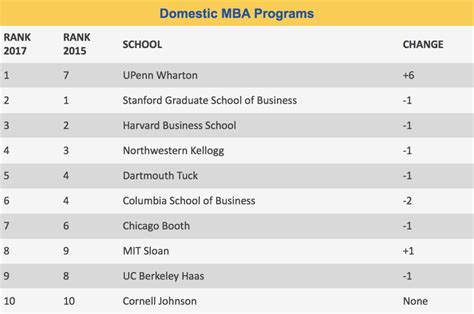 forbes  business schools   rankings released