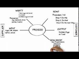 Purchase Flow Chart Process Diagrams Turtle Process Maps Flowcharts Youtube