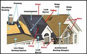 Roof Repair  U0026 Replacement Faqs