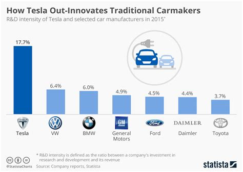 chart  tesla  innovates traditional carmakers