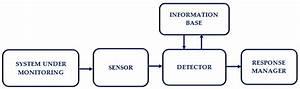 General Block Diagram Of Intrusion Detection System