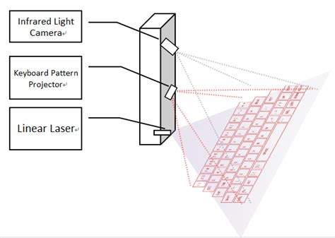 3d Print A Low-cost Laser Projection Keyboard
