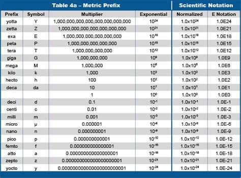 scientific measurement  notation biolojoy