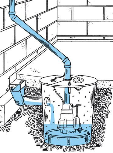 Sump Pump What Is It And What Does It Do?  Water Guard