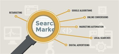 Search Marketing Agency by Seo Search Engine Marketing Letter Marketing