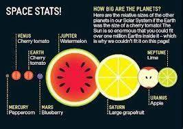 Solar System Food - Pics about space