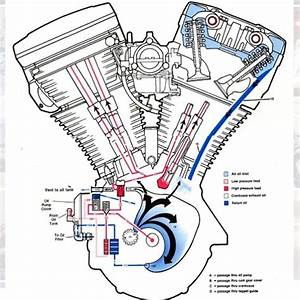 Ever Wonder How The Oil System And Engine Breathing Work O