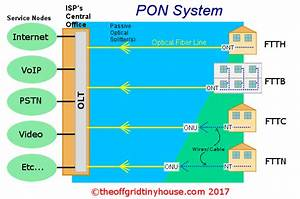 Wired Internet Options  Dsl  Cable  And Fiber  For Tiny Houses