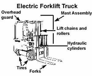 electric forklift truck inspection checklist iauditor With general kes diagram
