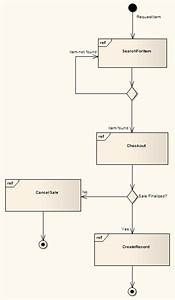 Interaction Overview Diagram  Ea User Guide