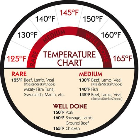 pork temperature when done recommended internal cooking temperatures for beef lamb poultry and recipes dishmaps