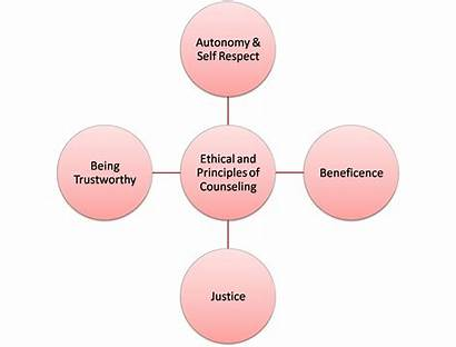 Counseling Principles Ethical Virtual Shown Below Tag