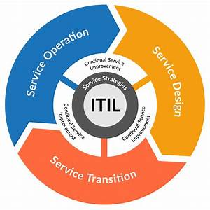 Itil Version 3