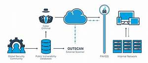 External Network Security