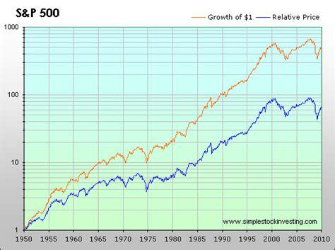 sp  total  inflation adjusted historical returns