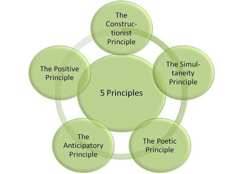 appreciative inquiry  principles appreciative inquiry