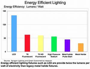 lighting proliance energy solutions With energy efficient outdoor lighting control system