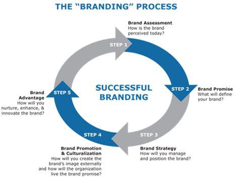 effective branding strategy david