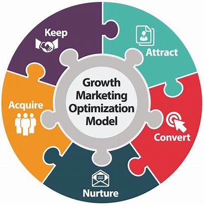 Optimization Marketing Growth Conversion Turn Learn Engine