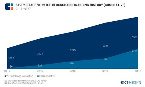 To get your ico listed you can follow the. Blockchain ICO Funding on Pace to Rival VC Funding