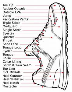 Shoe Parts Diagram