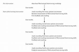 Flow Chart Of The Motivational Interviewing Learning