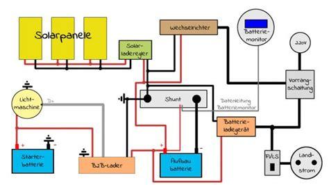wohnmobil solaranlage berechnen mit dem solarrechner