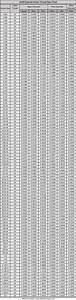 Fastener Thread Diameters And Installation Torques