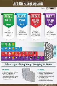 Filtrete Chart Merv Mpr And Fpr Rating Systems Factory Direct Filters
