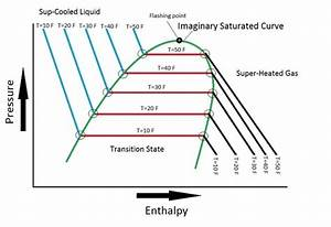 Why Does Decrease In Pressure And Temperature Causes Drop In Enthalpy
