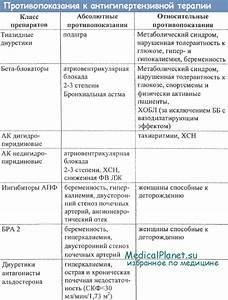 Анкета для больных артериальной гипертонии