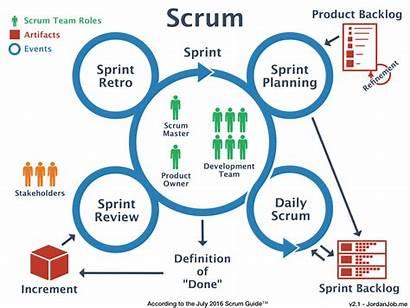 Scrum Development Process Turn