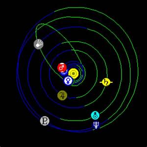 Solar System Live Help: Heliocentric Viewpoint