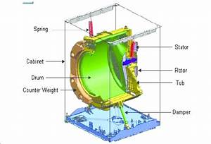 3d Schematic Of The Prototype Washing Machine