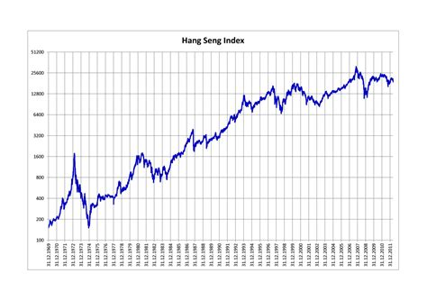Hang Seng Index Wikipedia