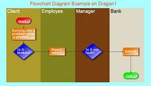 Business Process Management Channel On Dragon1