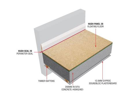concrete floor insulation products 9 best images about concrete floor soundproof systems on pinterest overlays we and the o jays