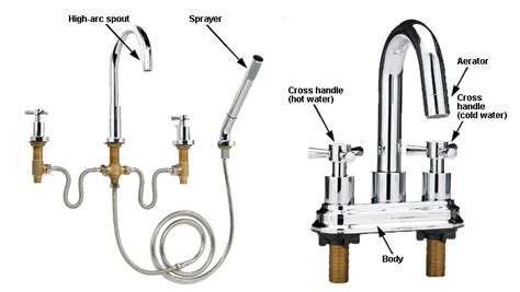 Kitchen Sink Faucet Parts Names