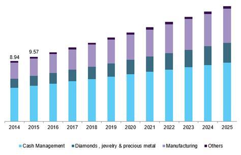 Global Secure Logistics Market Analysis, 2018-2025