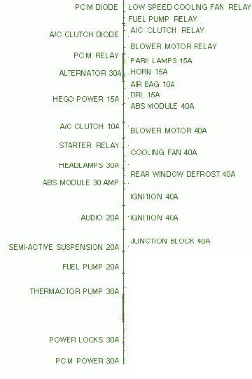 Ford Taurus Fuse Box Diagram Auto