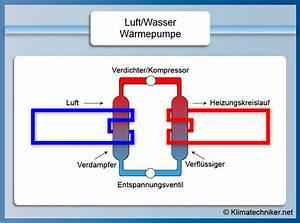 Wärmepumpe Luft Kosten : luft wasser w rmepumpe wie schneidet sie im vergleich zu ~ Lizthompson.info Haus und Dekorationen
