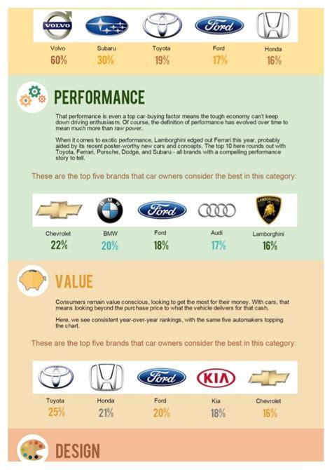 Car Brand Perception Survey 2014 Overview