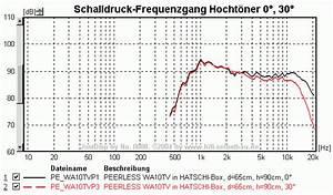 überhöhung Berechnen : hifi selbstbau workshop passive frequenzweichen 01 05 teilnehmerbericht ~ Themetempest.com Abrechnung