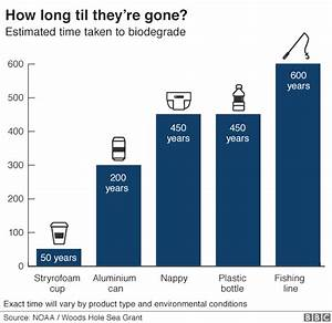 Seven charts that explain the plastic pollution problem ...