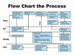 Training And Development Process Flowchart