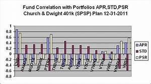 Portfoliodesignscan Church Dwight 401k Spsp Plan Psds
