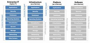 Who Manages Cloud Iaas  Paas  And Saas Services  U2013 The