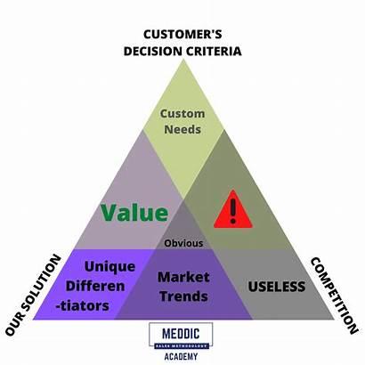 Triangle Value Decision Criteria Meddic Sales Customer