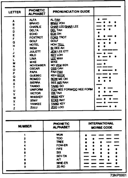 Allied military phonetic spelling alphabets - Wikipedia
