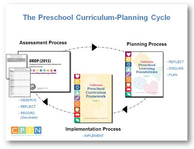 california learning amp development foundations frameworks 711 | preschool cycleWithBookReferences